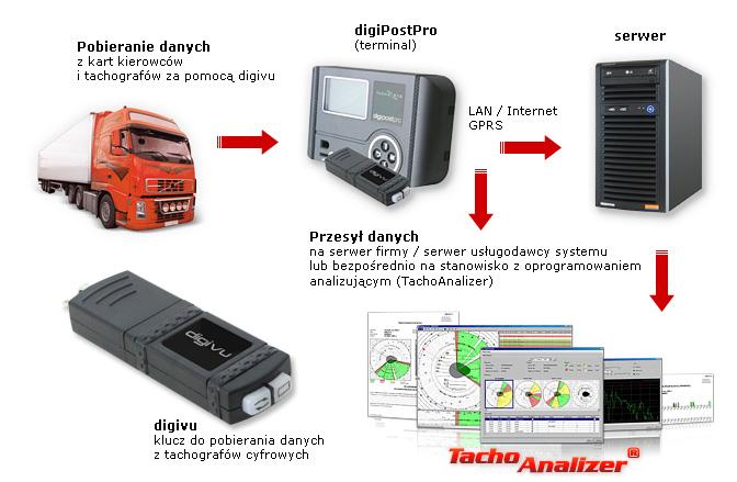 System działa na zasadzie rozproszonych terminali digiPostPro